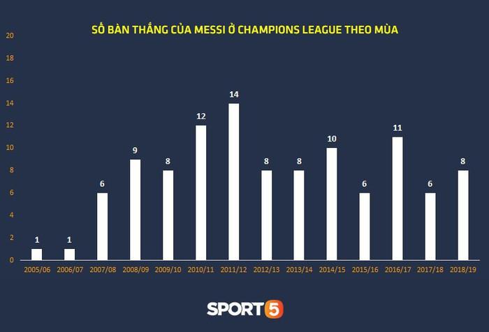 Thống kê khủng của Lionel Messi khiến Manchester United phải mất ngủ trước thềm tứ kết - Ảnh 1.