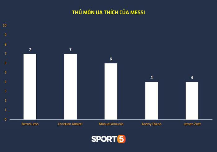 Thống kê khủng của Lionel Messi khiến Manchester United phải mất ngủ trước thềm tứ kết - Ảnh 10.