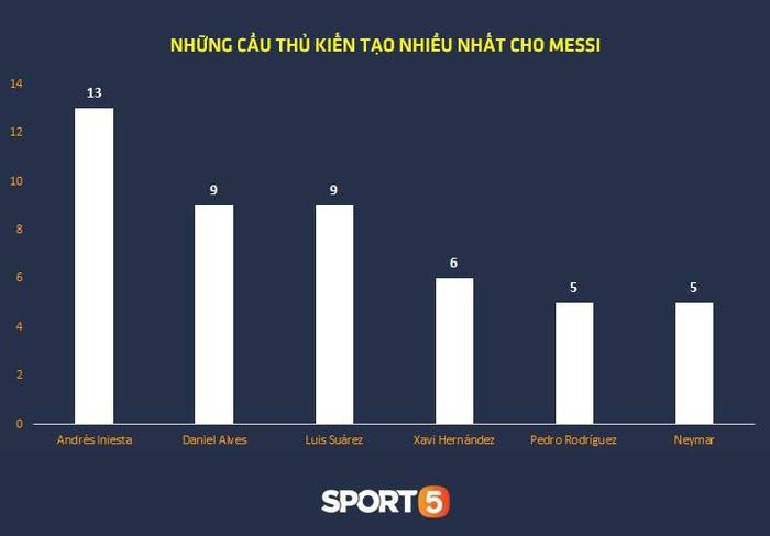 Thống kê khủng của Lionel Messi khiến Manchester United phải mất ngủ trước thềm tứ kết - Ảnh 11.