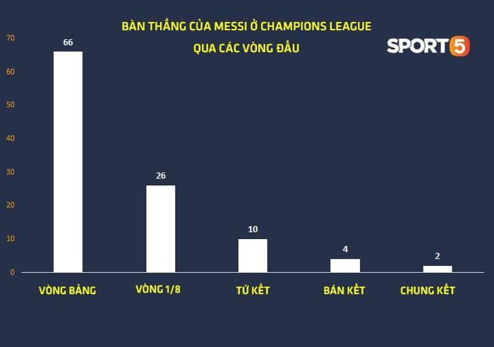 Thống kê khủng của Lionel Messi khiến Manchester United phải mất ngủ trước thềm tứ kết - Ảnh 2.