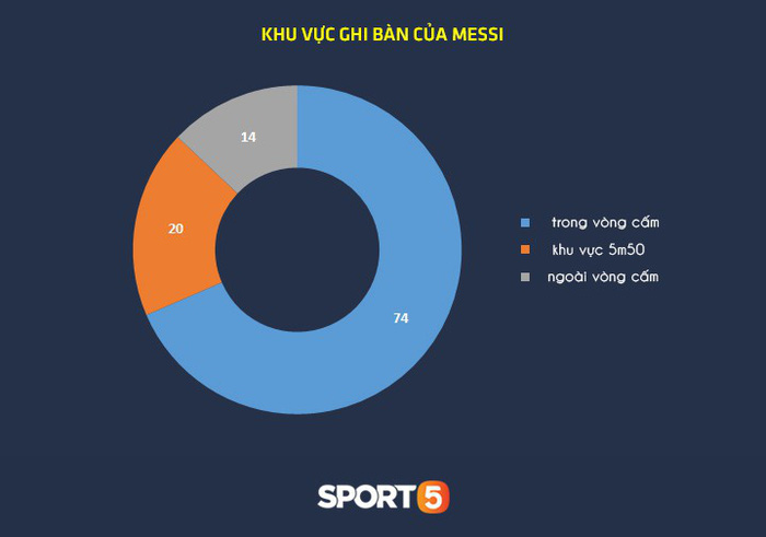 Thống kê khủng của Lionel Messi khiến Manchester United phải mất ngủ trước thềm tứ kết - Ảnh 3.