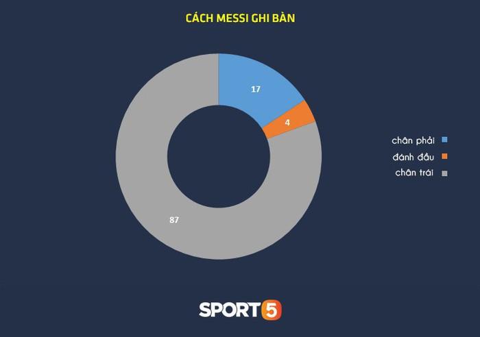 Thống kê khủng của Lionel Messi khiến Manchester United phải mất ngủ trước thềm tứ kết - Ảnh 4.