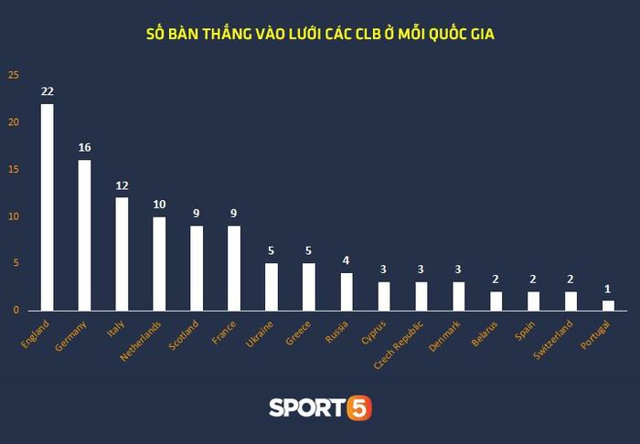 Thống kê khủng của Lionel Messi khiến Manchester United phải mất ngủ trước thềm tứ kết - Ảnh 8.