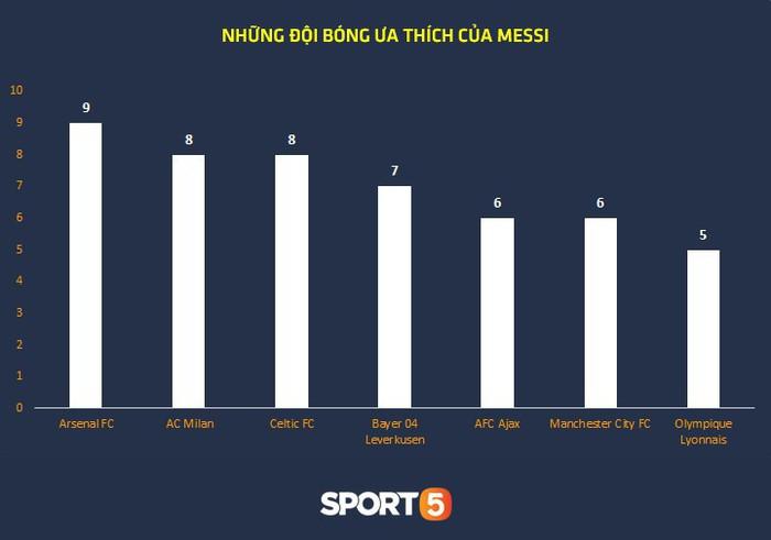 Thống kê khủng của Lionel Messi khiến Manchester United phải mất ngủ trước thềm tứ kết - Ảnh 9.