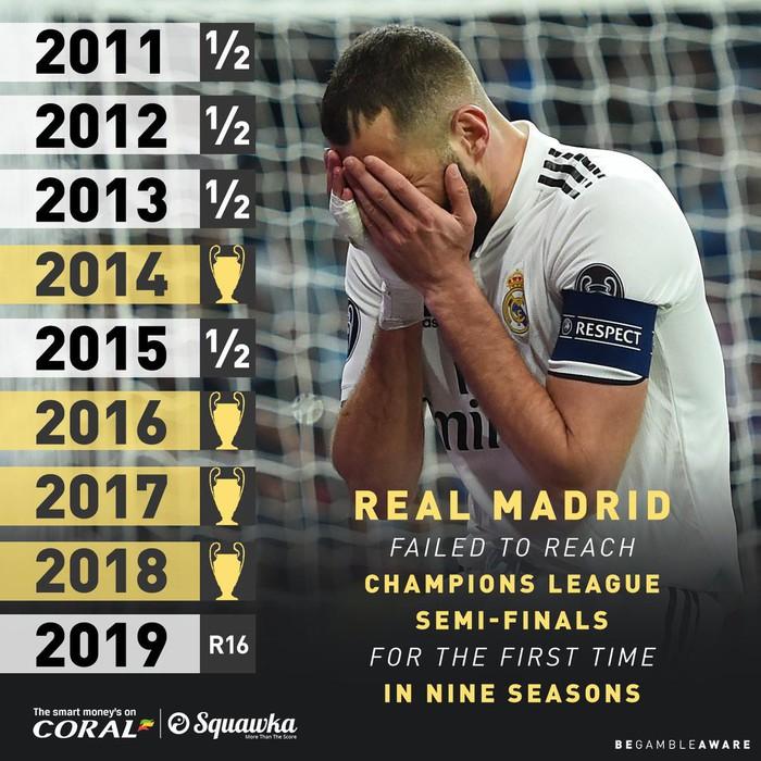 Loạt ảnh biếm họa hóm hỉnh về thất bại đen tối bậc nhất lịch sử Real Madrid - Ảnh 3.
