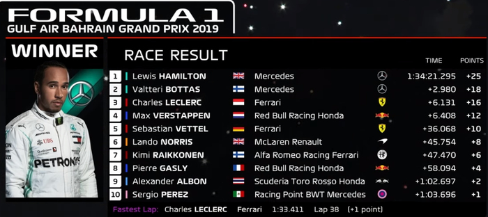 Xe Ferrari trục trặc động cơ, tài năng trẻ đánh rơi chiến thắng vào tay nhà vô địch F1 thế giới - Ảnh 12.