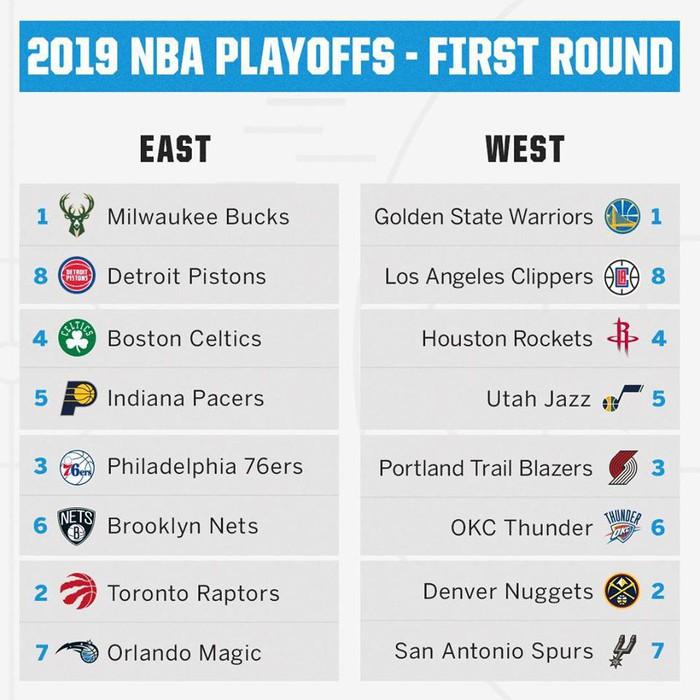 Lộ diện 16 đội bóng tham gia vòng đấu Playoffs mùa giải NBA 2018-2019 - Ảnh 1.