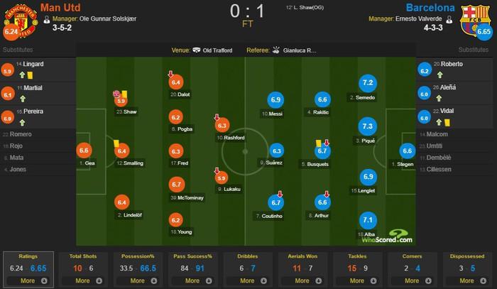 MU 0-1 Barca (tứ kết Champions League): Messi đổ máu, Quỷ Đỏ bị khuất phục ngay tại sân nhà - Ảnh 5.