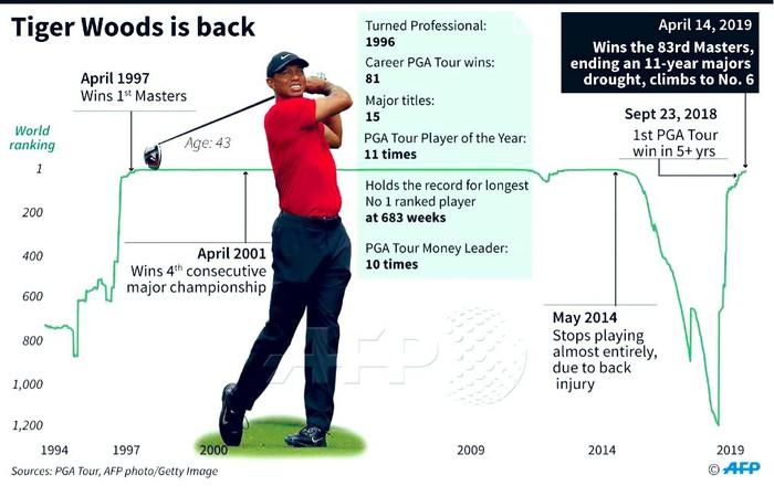 Tiger Woods chấm dứt cơn khát danh hiệu major kéo dài 11 năm bằng chiến thắng kịch tính - Ảnh 10.
