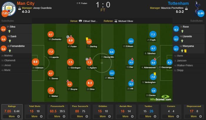 Đánh bại đội bóng của Son Heung-min, Man City đòi lại ngôi đầu Ngoại hạng Anh - Ảnh 3.