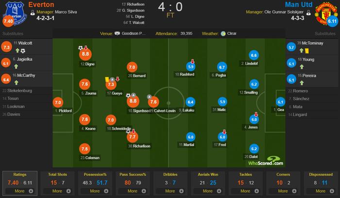 Thảm bại khó tin trước Everton, MU đối diện nguy cơ không thể dự Champions League - Ảnh 3.