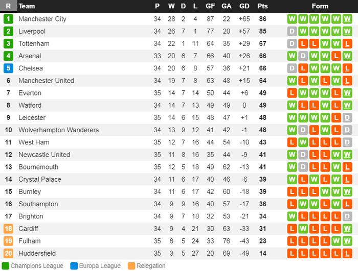 Thảm bại khó tin trước Everton, MU đối diện nguy cơ không thể dự Champions League - Ảnh 4.