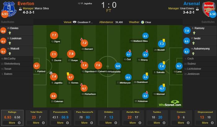 Arsenal phơi áo trước Everton, cuộc đua vào top 4 trở nên gay cấn hơn bao giờ hết - Ảnh 3.