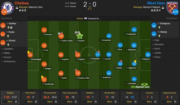 Hazard solo đi bóng ghi bàn đẹp mắt, Chelsea vươn lên vị trí thứ 3 Premier League - Ảnh 8.