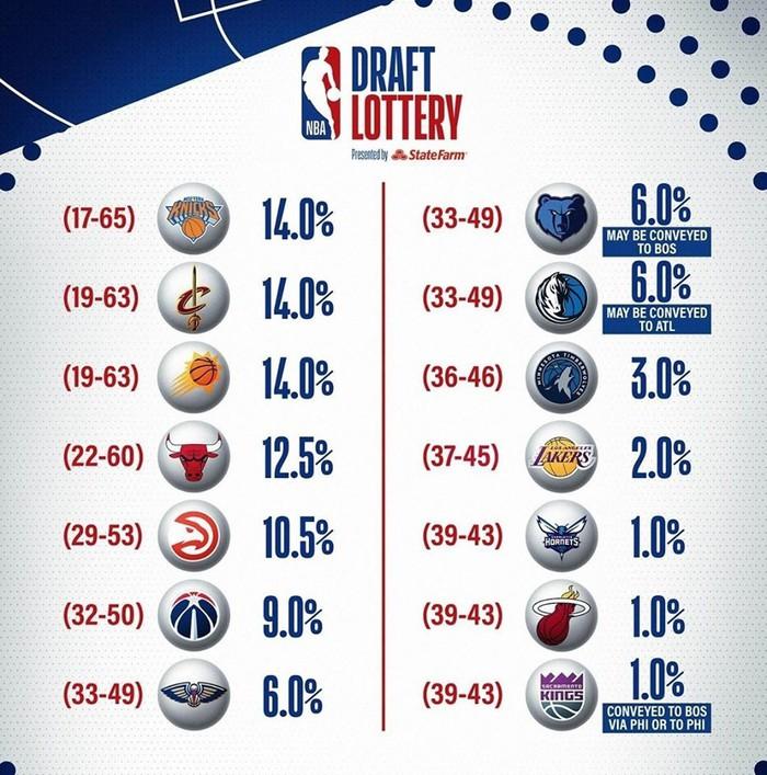 Pelicans với lượt chọn đầu tiên kỳ diệu tại NBA Draft Lottery 2019 - Ảnh 1.