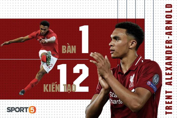 Top 5 hậu vệ tấn công xuất sắc nhất trong 5 giải đấu hàng đầu Châu Âu - Ảnh 3.