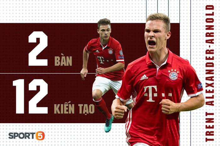 Top 5 hậu vệ tấn công xuất sắc nhất trong 5 giải đấu hàng đầu Châu Âu - Ảnh 4.