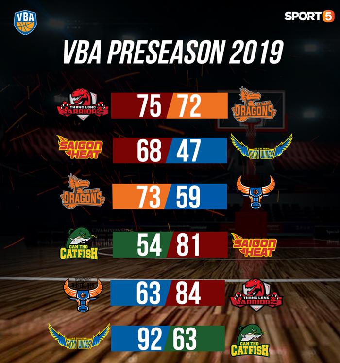 Hậu VBA 2019 Preseason: Mùa giải khốc liệt và thú vị đang đón chờ - Ảnh 1.