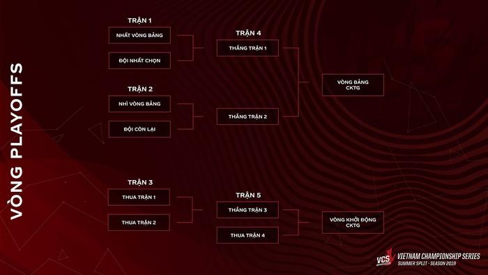 BTC công bố thể thức thi đấu mới, VCS mùa Hè 2019 trở nên hấp dẫn hơn bao giờ hết - Ảnh 1.