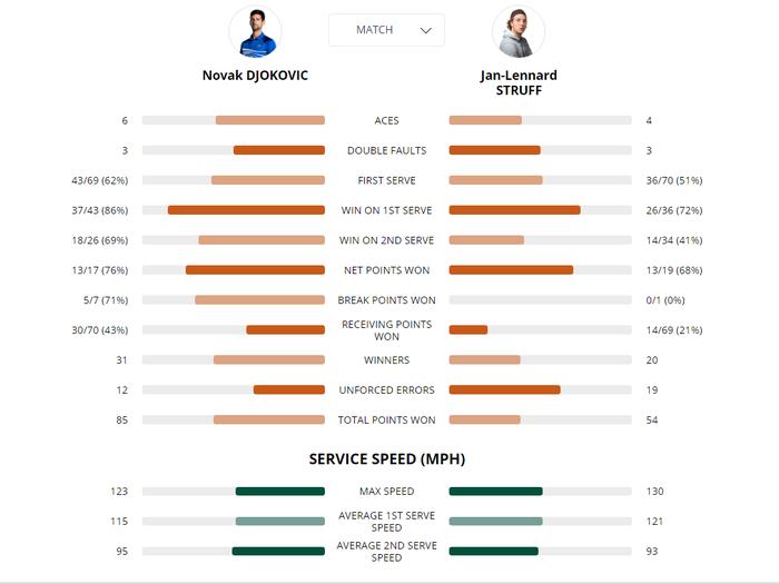 Djokovic đi vào lịch sử Roland Garros, đạt cột mốc đến ngay cả Vua đất nện Nadal cũng chưa từng vươn tới - Ảnh 7.