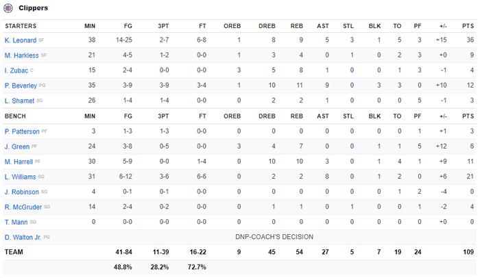 Bị lật ngược thế trận ở hiệp 4, Golden State Warriors nhận thất bại đáng tiếc trước Los Angeles Clippers - Ảnh 3.