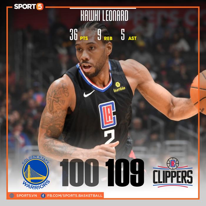 Bị lật ngược thế trận ở hiệp 4, Golden State Warriors nhận thất bại đáng tiếc trước Los Angeles Clippers - Ảnh 1.