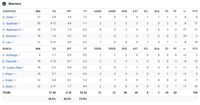 Bị lật ngược thế trận ở hiệp 4, Golden State Warriors nhận thất bại đáng tiếc trước Los Angeles Clippers - Ảnh 4.