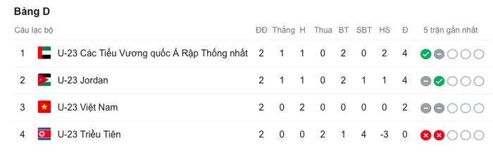 Kịch bản tồi tệ sẽ khiến Việt Nam dù thắng CHDCND Triều Tiên 100-0 cũng bị loại ngay vòng bảng U23 châu Á 2020 - Ảnh 3.