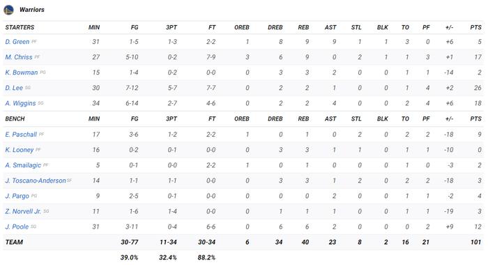 Golden State Warriors nhận thất bại thứ 3 liên tiếp trong ngày Andre Iguodala trở lại California - Ảnh 4.