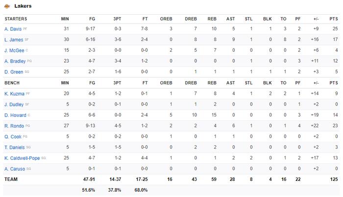 """Rajon Rondo hóa Stephen Curry, Los Angeles Lakers chứng tỏ """"đẳng cấp vượt trội"""" trước Phoenix Suns - Ảnh 3."""