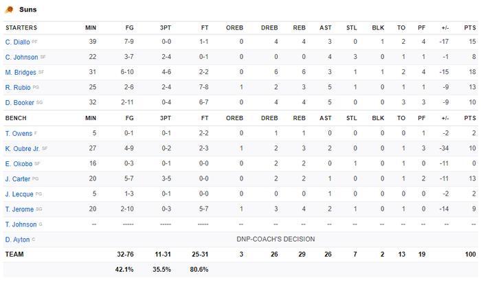 """Rajon Rondo hóa Stephen Curry, Los Angeles Lakers chứng tỏ """"đẳng cấp vượt trội"""" trước Phoenix Suns - Ảnh 4."""
