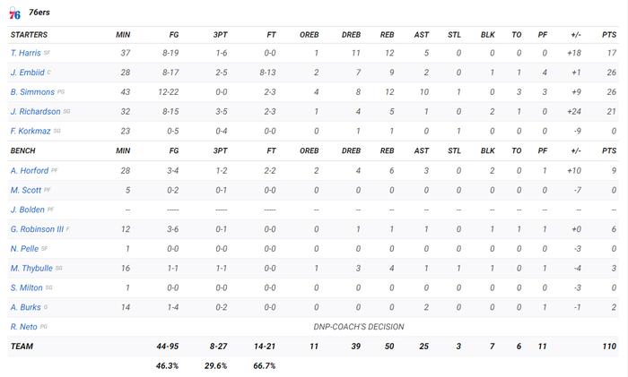 Joel Embiid và Marcus Morris biến Wells Fargo Center thành võ đài trong chiến thắng của Philadelphia 76ers - Ảnh 6.