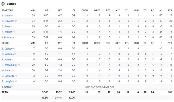 Song sát Russell Westbrook và James Harden cùng nhau tỏa sáng, Houston Rockets vượt qua Boston Celtics tại sân nhà - Ảnh 3.