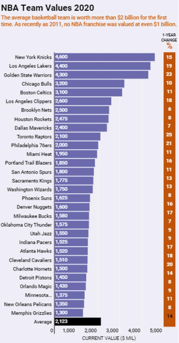 Giá trị thương hiệu tăng chóng mặt, Los Angeles Lakers và Golden State Warriors cán mốc 4 tỷ USD - Ảnh 3.