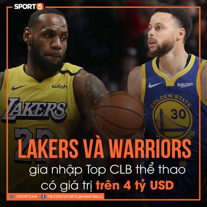 Giá trị thương hiệu tăng chóng mặt, Los Angeles Lakers và Golden State Warriors cán mốc 4 tỷ USD - Ảnh 1.
