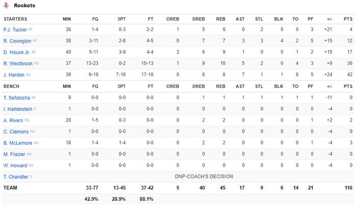 Song sát Russell Westbrook và James Harden cùng nhau tỏa sáng, Houston Rockets vượt qua Boston Celtics tại sân nhà - Ảnh 4.