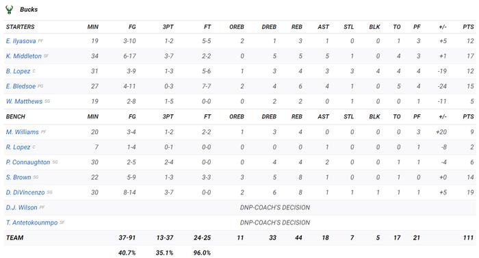 Giannis Antetokounmpo tiếp tục vắng mặt, chuỗi trận toàn thắng của Milwaukee Bucks bị chặn đứng - Ảnh 4.