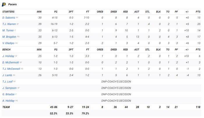 Giannis Antetokounmpo tiếp tục vắng mặt, chuỗi trận toàn thắng của Milwaukee Bucks bị chặn đứng - Ảnh 5.