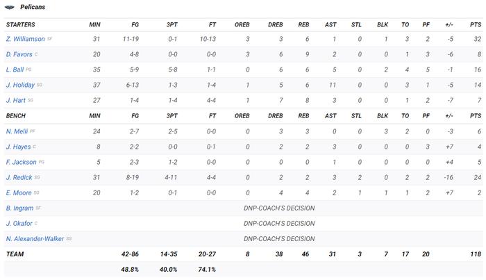 Lập kỷ lục sánh ngang Michael Jordan, Zion Williamson vẫn không thể giúp New Orleans Pelicans kéo dài chuỗi thắng - Ảnh 4.