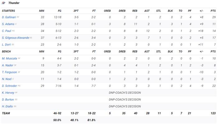 Lập kỷ lục sánh ngang Michael Jordan, Zion Williamson vẫn không thể giúp New Orleans Pelicans kéo dài chuỗi thắng - Ảnh 5.