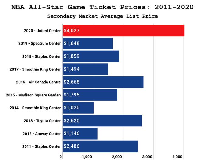 Giá vé trung bình để dự khán trận All Star 2020 đạt mức kỷ lục trong 10 năm qua - Ảnh 2.