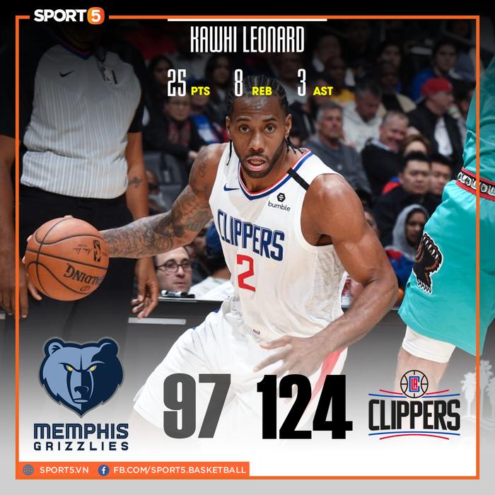 Los Angeles Clippers đại thắng Memphis Grizzlies trong ngày tái xuất của Paul George và Patrick Beverley - Ảnh 2.
