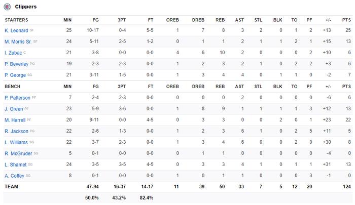 Los Angeles Clippers đại thắng Memphis Grizzlies trong ngày tái xuất của Paul George và Patrick Beverley - Ảnh 5.