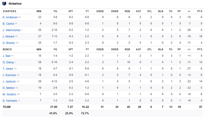 Los Angeles Clippers đại thắng Memphis Grizzlies trong ngày tái xuất của Paul George và Patrick Beverley - Ảnh 6.