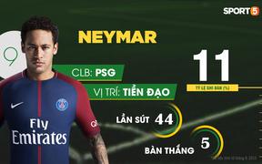 10 cầu thủ có tỷ lệ sút phạt tốt nhất 3 năm qua: Không Ronaldo và Messi, Neymar đứng thứ 9