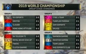 SKT và G2 Esports khép lại lượt đi với thành tích 3 trận toàn thắng, GAM thảm bại trước FPX