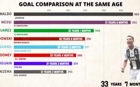 Video đồ họa: Ở cùng độ tuổi, tiền đạo nào ghi bàn khủng nhất?