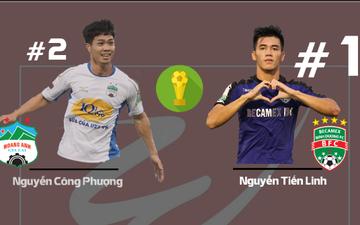 Tiến Linh đánh bại Công Phượng, trở thành chân sút nội xuất sắc nhất V.League 2018