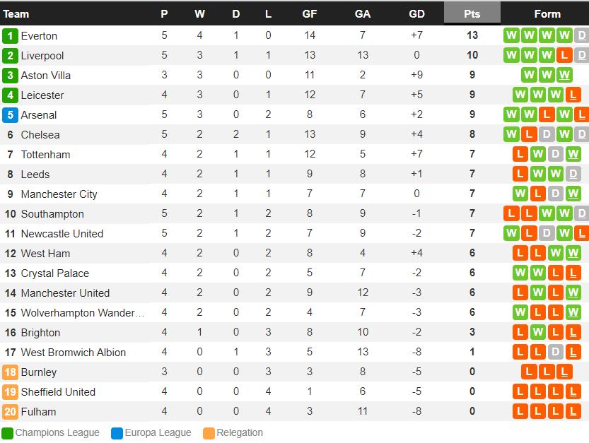 Thua Man City, Arsenal tái lập kỷ lục buồn sau 43 năm - Ảnh 8.