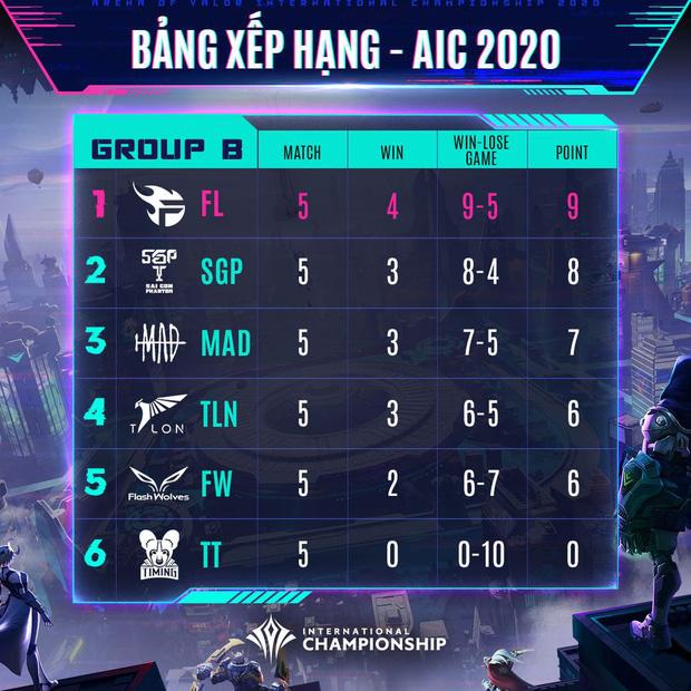 Vòng bảng AIC 2020 chính thức khép lại, Team Flash và SGP thống trị bảng B - Ảnh 3.